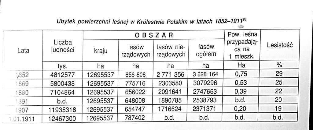 Leszek Pręcikowski - zestawienie