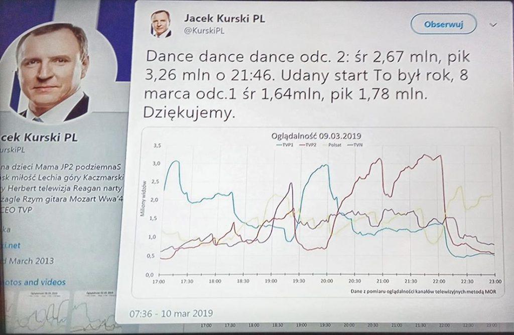 Wiadomości TVP1-Autokreacja wiosną, dziś to najczęściej kronika policyjna