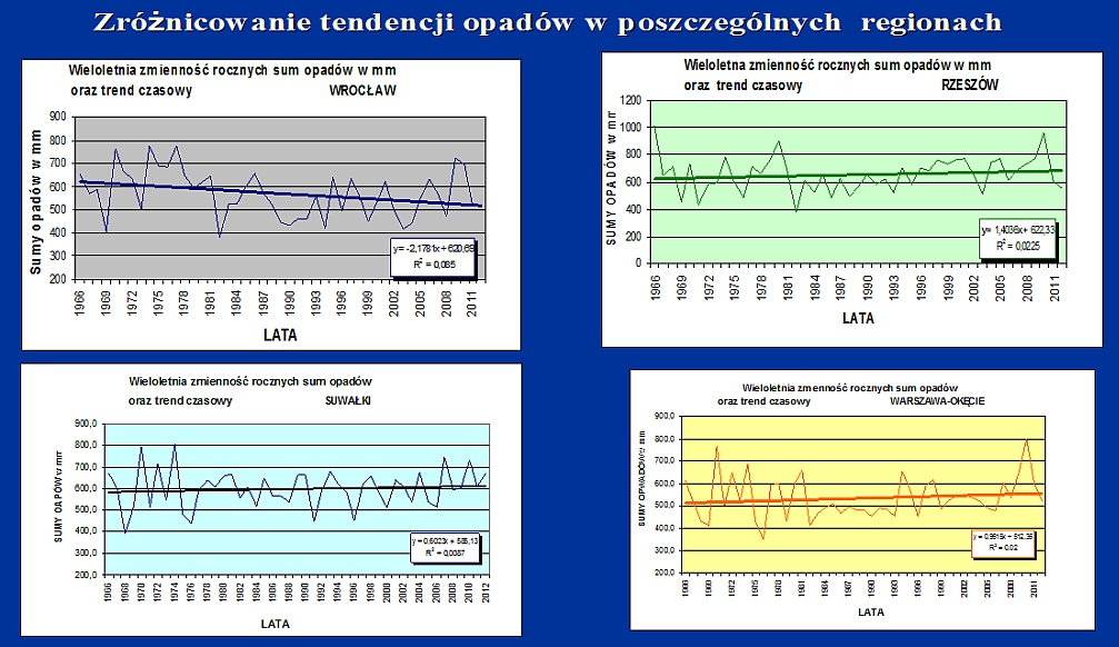 Przestrzenne zrożnicowanie tendencji opadow w Polsce