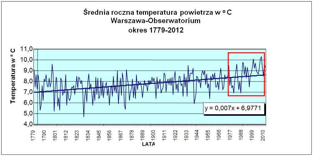 Zmiennosc średniej rocznej temperatury w Warszawie w okresie 1779-2012