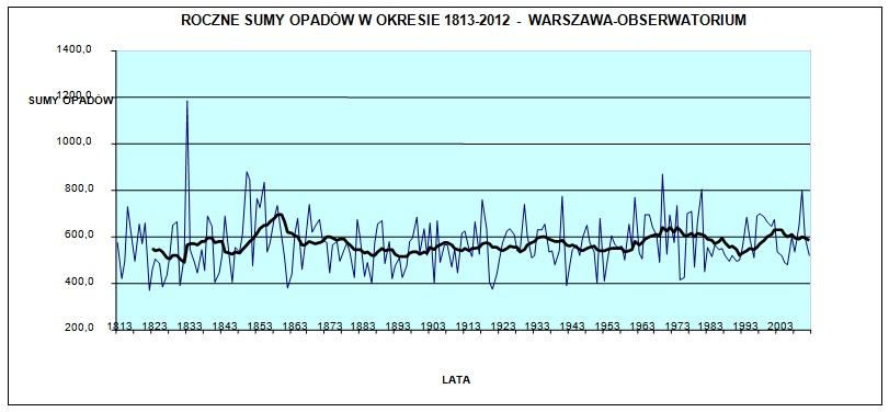 Zmienność wieloletnich sum opadów w Warszawie
