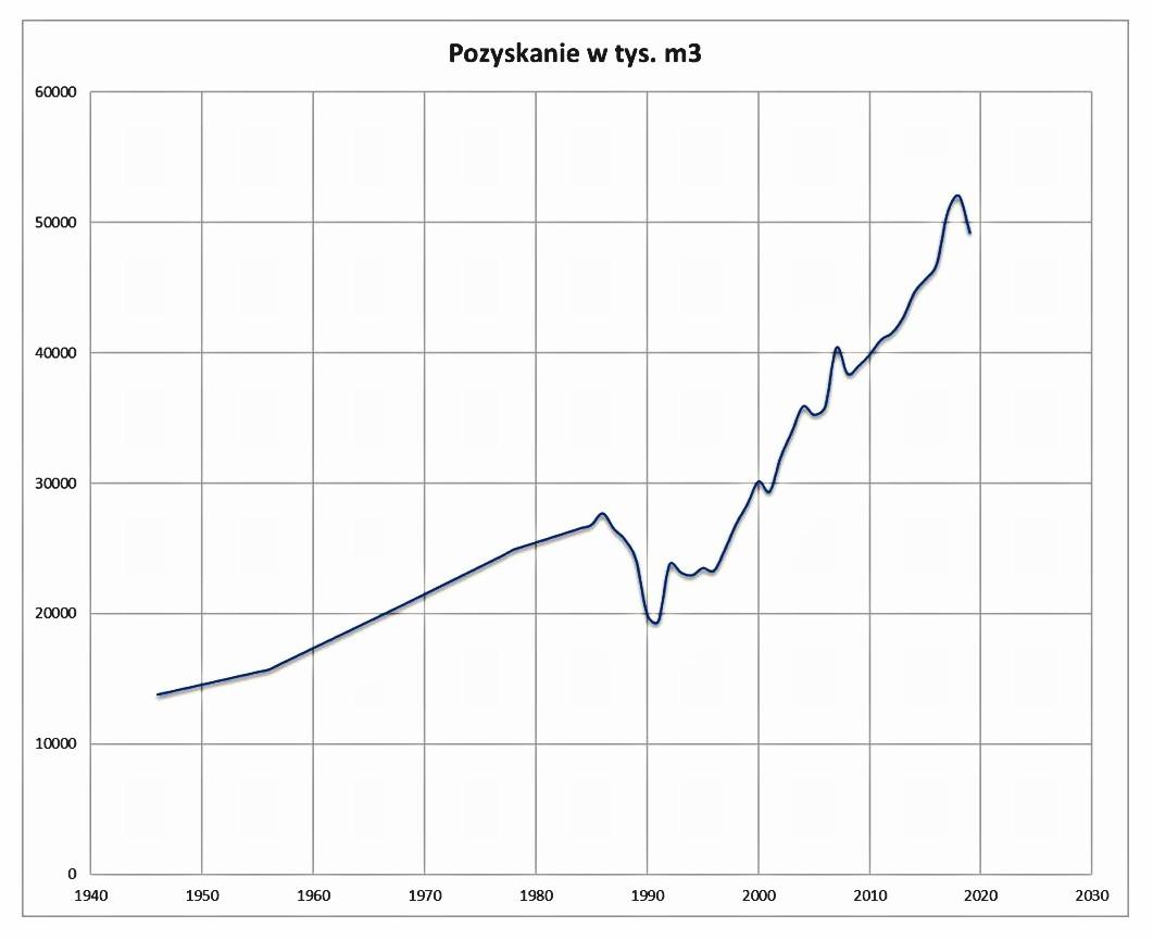 Wykres obrazujący mase pozyskanego surowca w latach 1946-2019