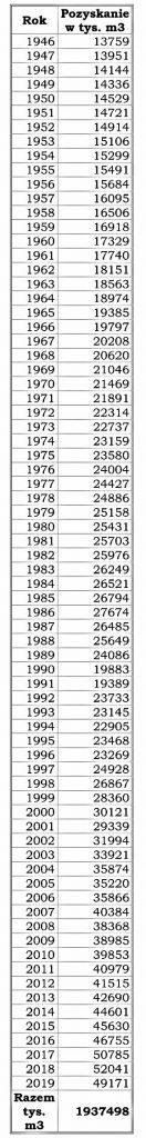 Tabelaryczne zestawienie pozyskania w LP w latach 1946-2019