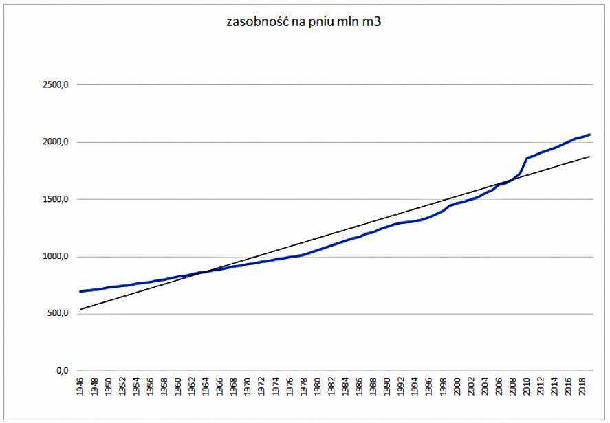 Zasobność lasu w LP w okresie 1946-2018